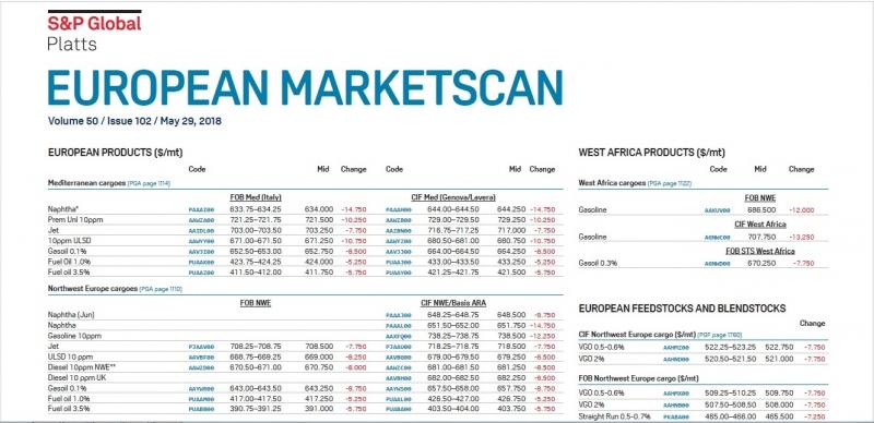 Котировки Platts European Marketscan,Platts Crude Oil, LPGaswire, ARGUS Internat